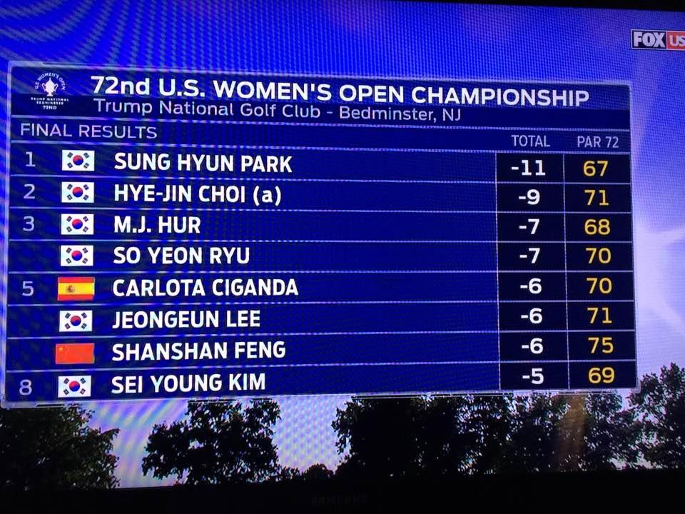 South Korean women dominate the U.S. Open: Loss of face for NE Asian communism?